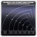 MAX-LOAD-MAST-ANGLE